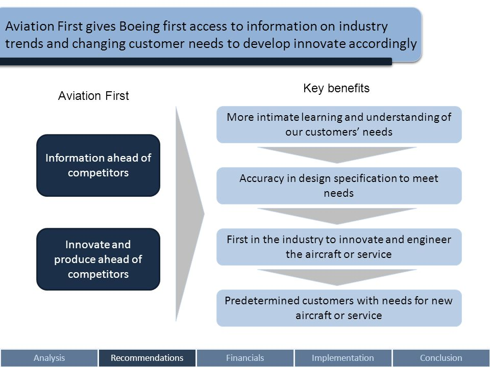 AnalysisRecommendationsFinancialsImplementationConclusion Aviation First gives Boeing first access to information on industry trends and changing cust