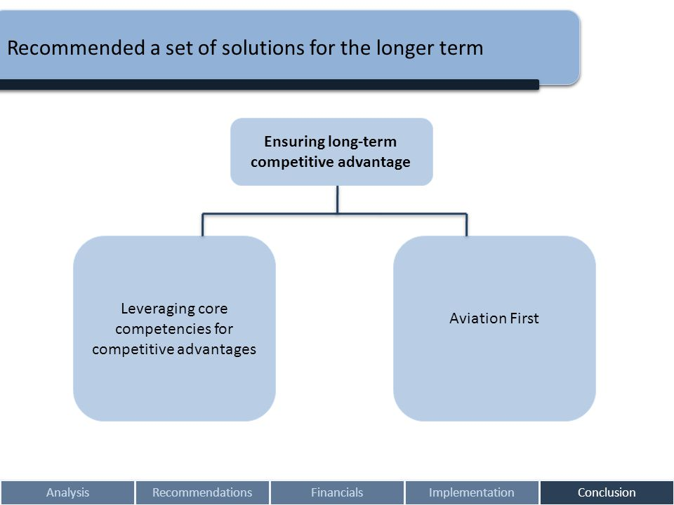 AnalysisRecommendationsFinancialsImplementationConclusion Recommended a set of solutions for the longer term Ensuring long-term competitive advantage