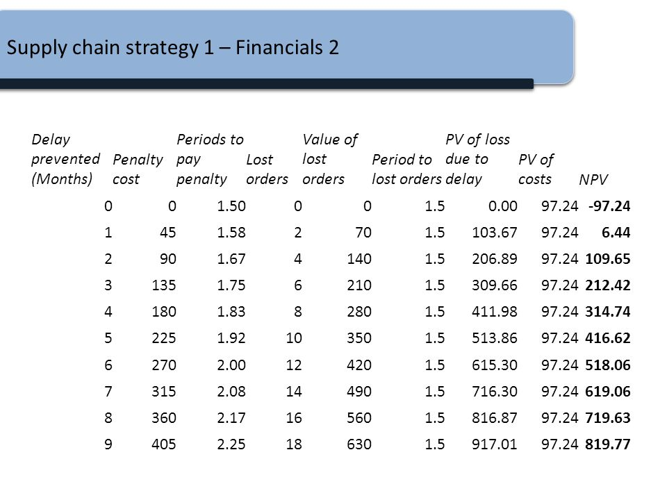 Supply chain strategy 1 – Financials 2 Delay prevented (Months) Penalty cost Periods to pay penalty Lost orders Value of lost orders Period to lost or