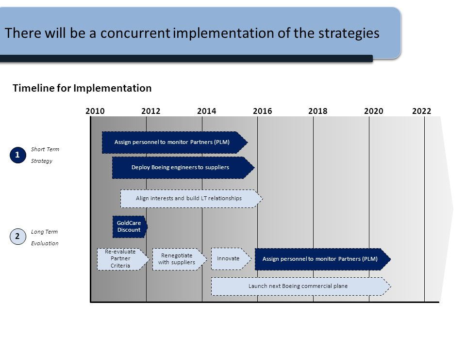 Timeline for Implementation Long Term Evaluation Short Term Strategy 201020122014201620182020 1 2 Align interests and build LT relationships Renegotia