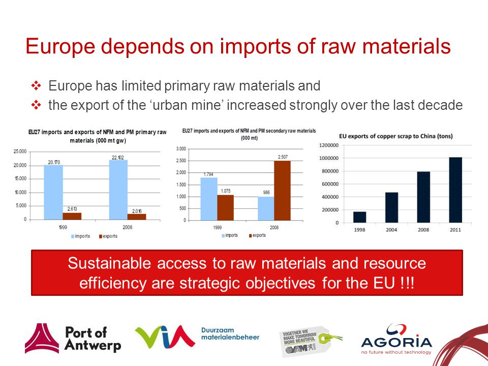 Europe depends on imports of raw materials 3 Europe has limited primary raw materials and the export of the urban mine increased strongly over the last decade Sustainable access to raw materials and resource efficiency are strategic objectives for the EU !!!