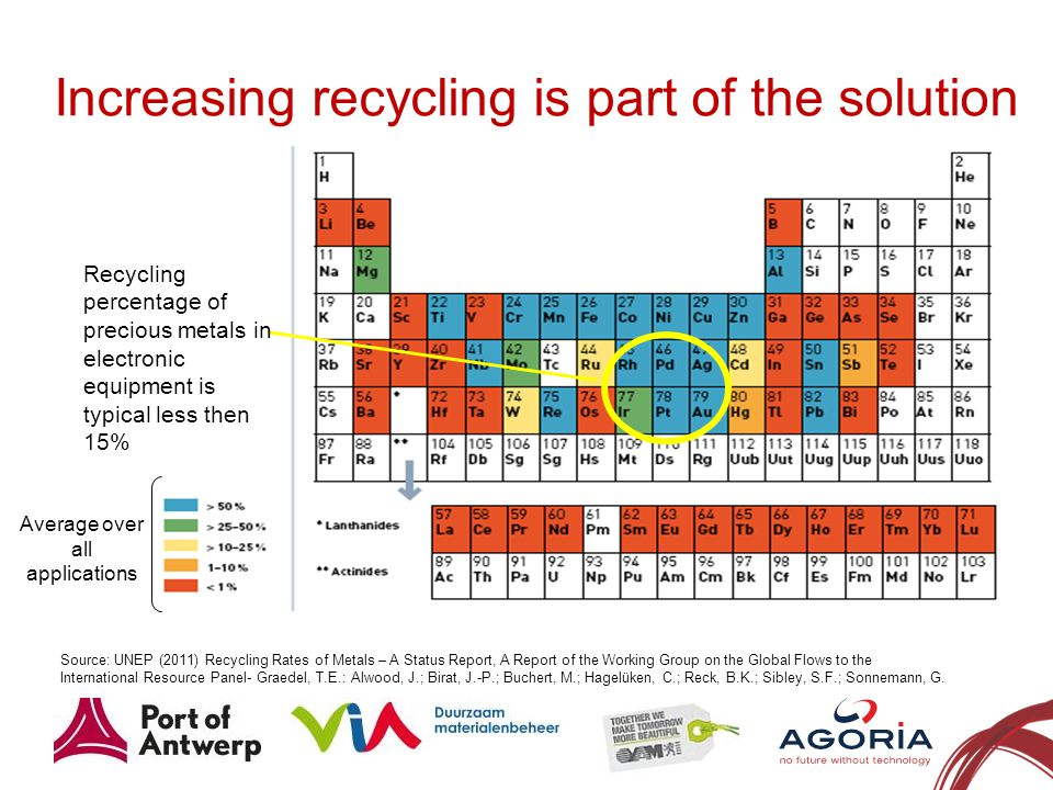 Increasing recycling is part of the solution 4 Source: UNEP (2011) Recycling Rates of Metals – A Status Report, A Report of the Working Group on the Global Flows to the International Resource Panel- Graedel, T.E.: Alwood, J.; Birat, J.-P.; Buchert, M.; Hagelüken, C.; Reck, B.K.; Sibley, S.F.; Sonnemann, G.