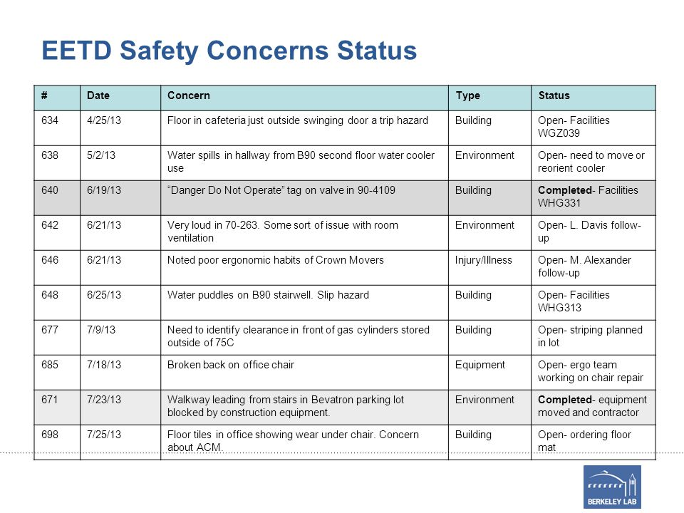 EETD Safety Concerns Status #DateConcernTypeStatus 6344/25/13Floor in cafeteria just outside swinging door a trip hazardBuildingOpen- Facilities WGZ039 6385/2/13Water spills in hallway from B90 second floor water cooler use EnvironmentOpen- need to move or reorient cooler 6406/19/13Danger Do Not Operate tag on valve in 90-4109BuildingCompleted- Facilities WHG331 6426/21/13Very loud in 70-263.