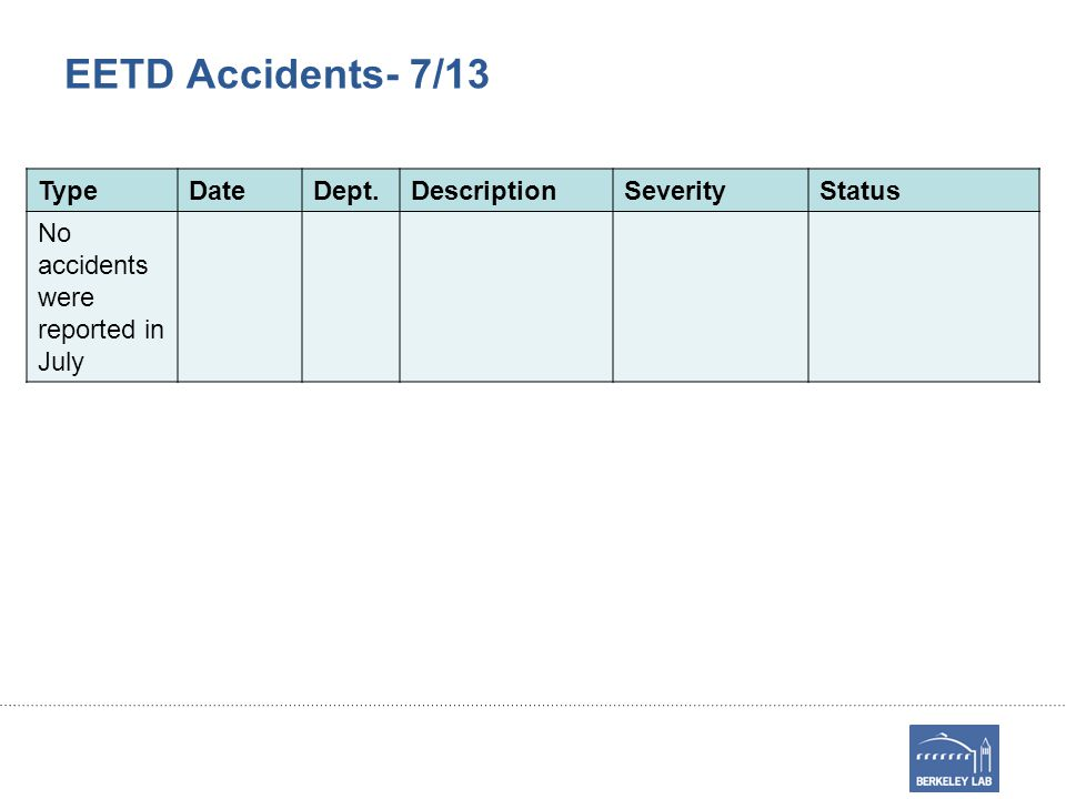 EETD Accidents- 7/13 TypeDateDept.DescriptionSeverityStatus No accidents were reported in July