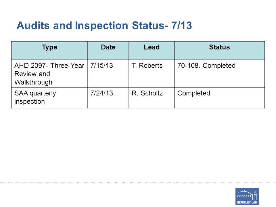 Audits and Inspection Status- 7/13 TypeDateLeadStatus AHD 2097- Three-Year Review and Walkthrough 7/15/13T.