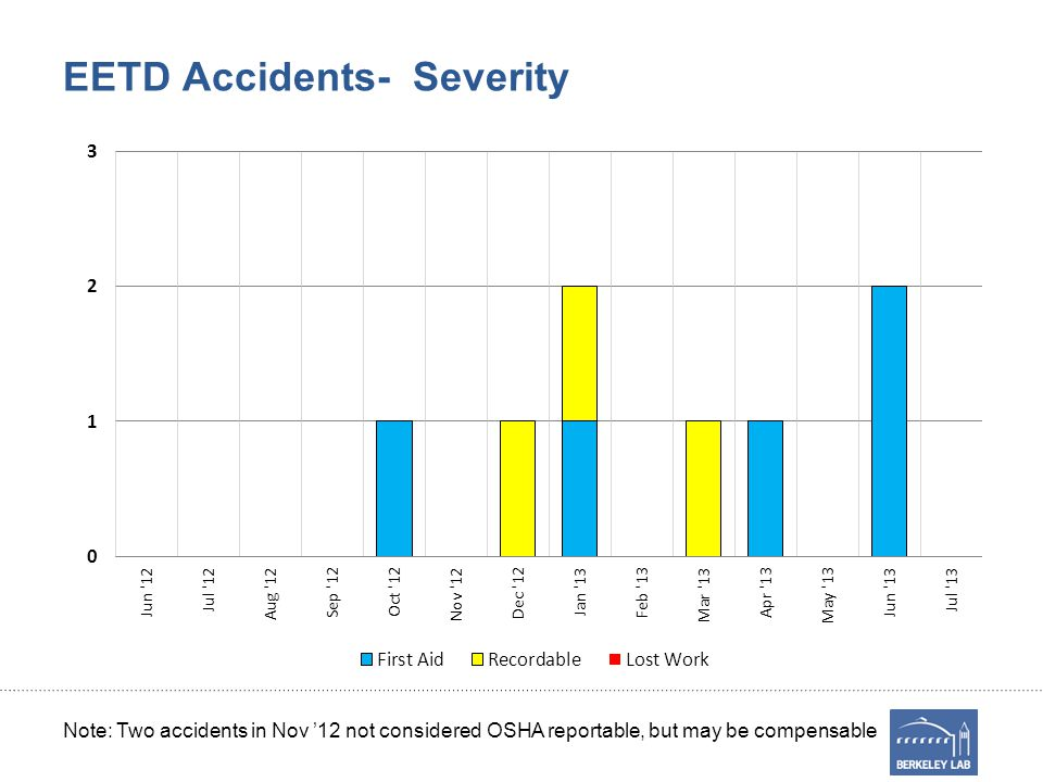EETD Accidents- Severity Note: Two accidents in Nov 12 not considered OSHA reportable, but may be compensable