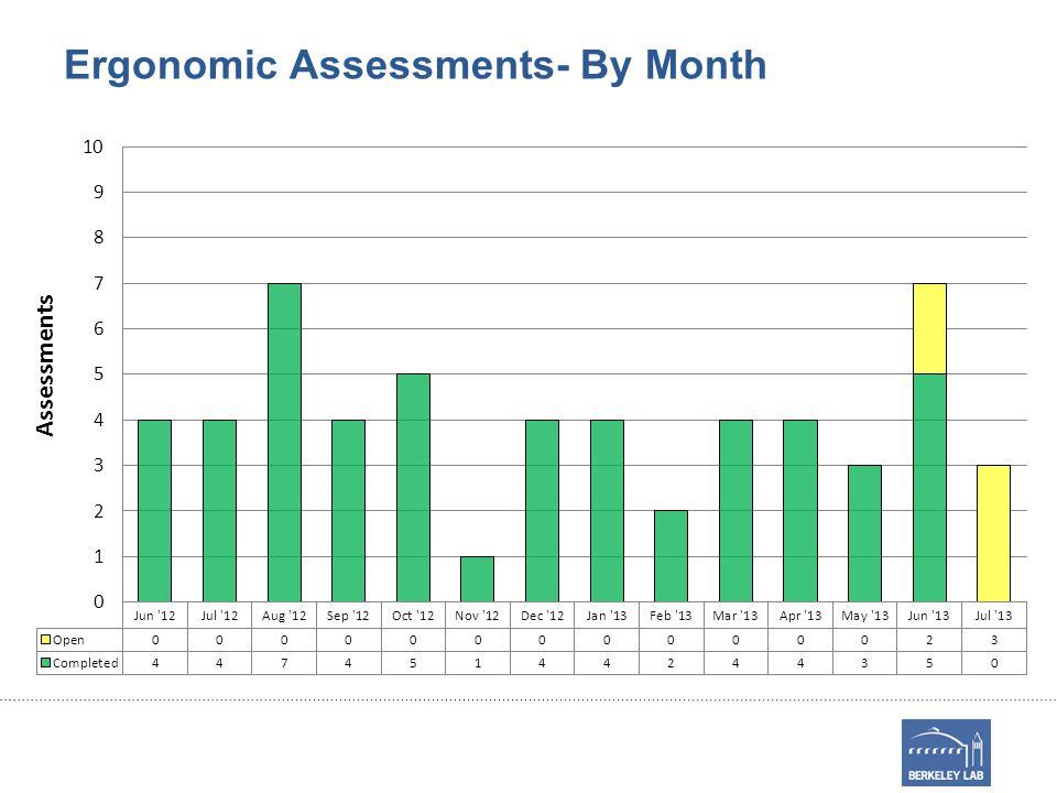 Open EETD Ergonomic Assessments Date Requested Dept.TypeStatus 7/12/13ESDRDiscomfortActions Pending 7/9/13EAEIPreventativeIn Progress 7/1/13BTUSDiscomfortActions Pending 6/24/13BTUSDiscomfortActions Pending 6/13/13EAEIPreventativeIn Progress