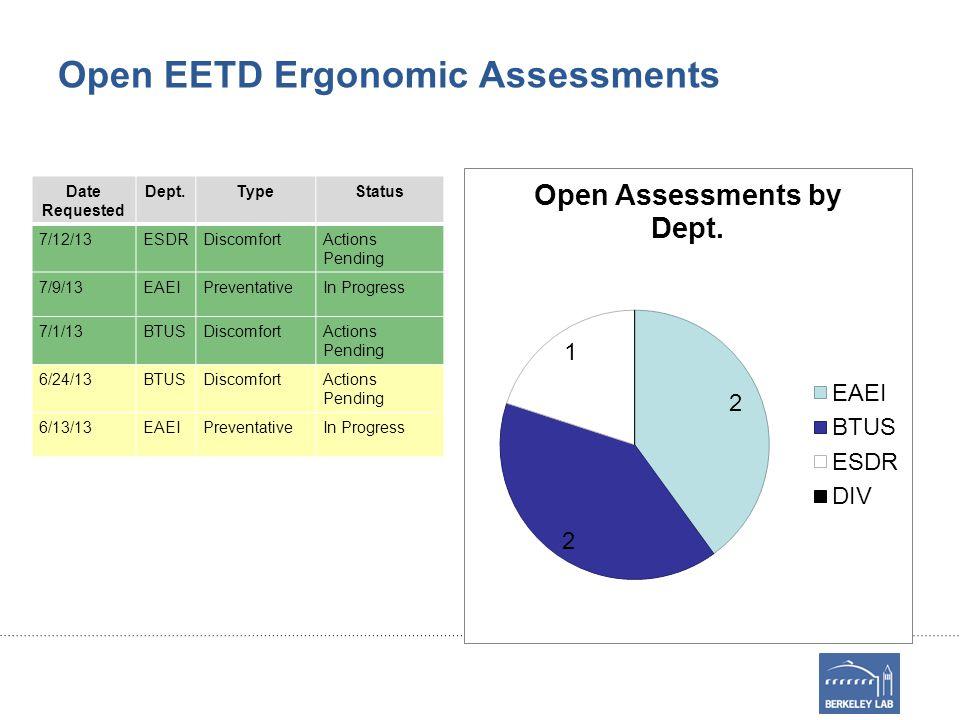 EETD Job Hazard Analysis- Incomplete