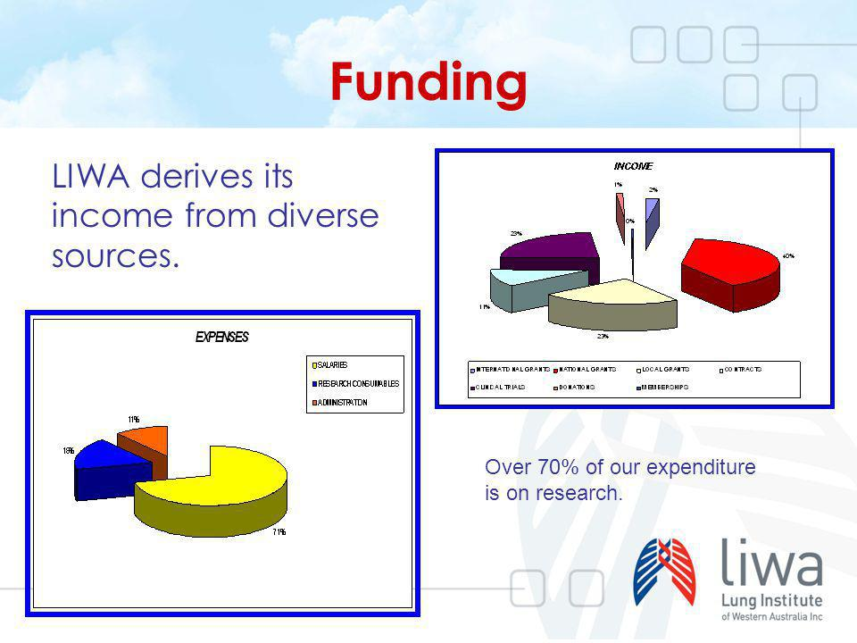 Funding LIWA derives its income from diverse sources. Over 70% of our expenditure is on research.