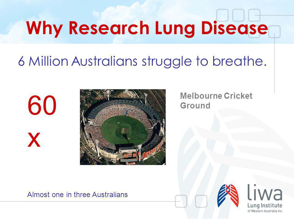 Why Research Lung Disease 6 Million Australians struggle to breathe. 60 x Melbourne Cricket Ground Almost one in three Australians