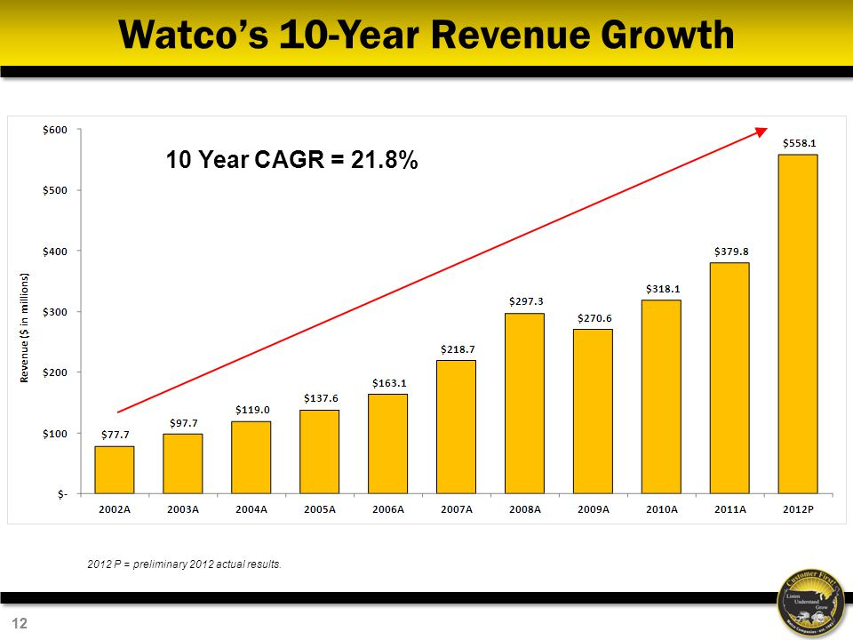 12 Watcos 10-Year Revenue Growth 10 Year CAGR = 21.8% 2012 P = preliminary 2012 actual results.