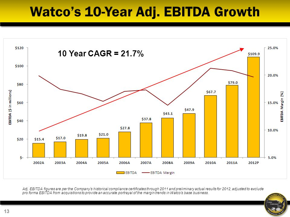 13 Watcos 10-Year Adj. EBITDA Growth 10 Year CAGR = 21.7% Adj. EBITDA figures are per the Companys historical compliance certificates through 2011 and