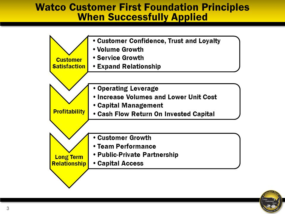 33 Watco Customer First Foundation Principles When Successfully Applied Customer Satisfaction Customer Confidence, Trust and Loyalty Volume Growth Service Growth Expand Relationship Profitability Operating Leverage Increase Volumes and Lower Unit Cost Capital Management Cash Flow Return On Invested Capital Long Term Relationship Customer Growth Team Performance Public-Private Partnership Capital Access
