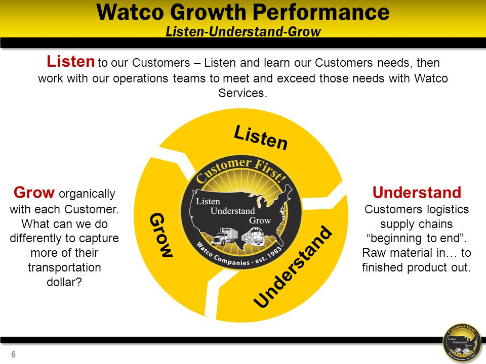 55 Watco Growth Performance Listen-Understand-Grow Listen Understand Grow Listen to our Customers – Listen and learn our Customers needs, then work with our operations teams to meet and exceed those needs with Watco Services.