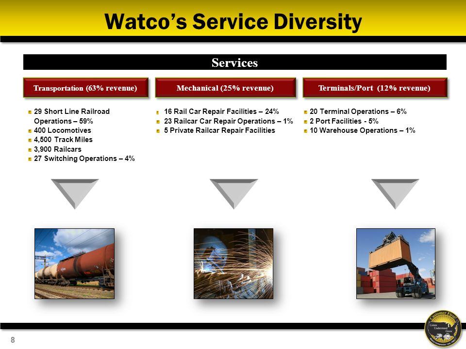 88 Watcos Service Diversity Services Transportation (63% revenue ) Mechanical (25% revenue) Terminals/Port (12% revenue ) 29 Short Line Railroad Opera
