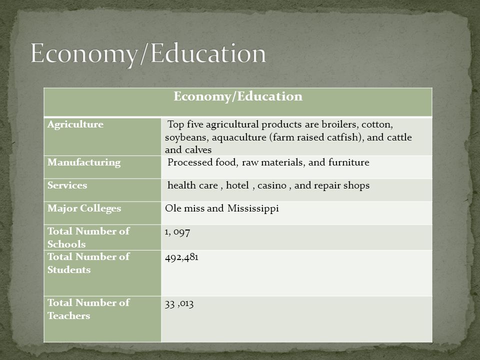Economy/Education Agriculture Top five agricultural products are broilers, cotton, soybeans, aquaculture (farm raised catfish), and cattle and calves Manufacturing Processed food, raw materials, and furniture Services health care, hotel, casino, and repair shops Major CollegesOle miss and Mississippi Total Number of Schools 1, 097 Total Number of Students 492,481 Total Number of Teachers 33,013
