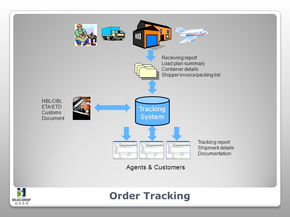 Order Tracking Receiving report Load plan summary Container details Shipper invoice/packing list HBL/OBL ETA/ETD Customs Document Tracking report Shipment details Documentation Tracking System Agents & Customers