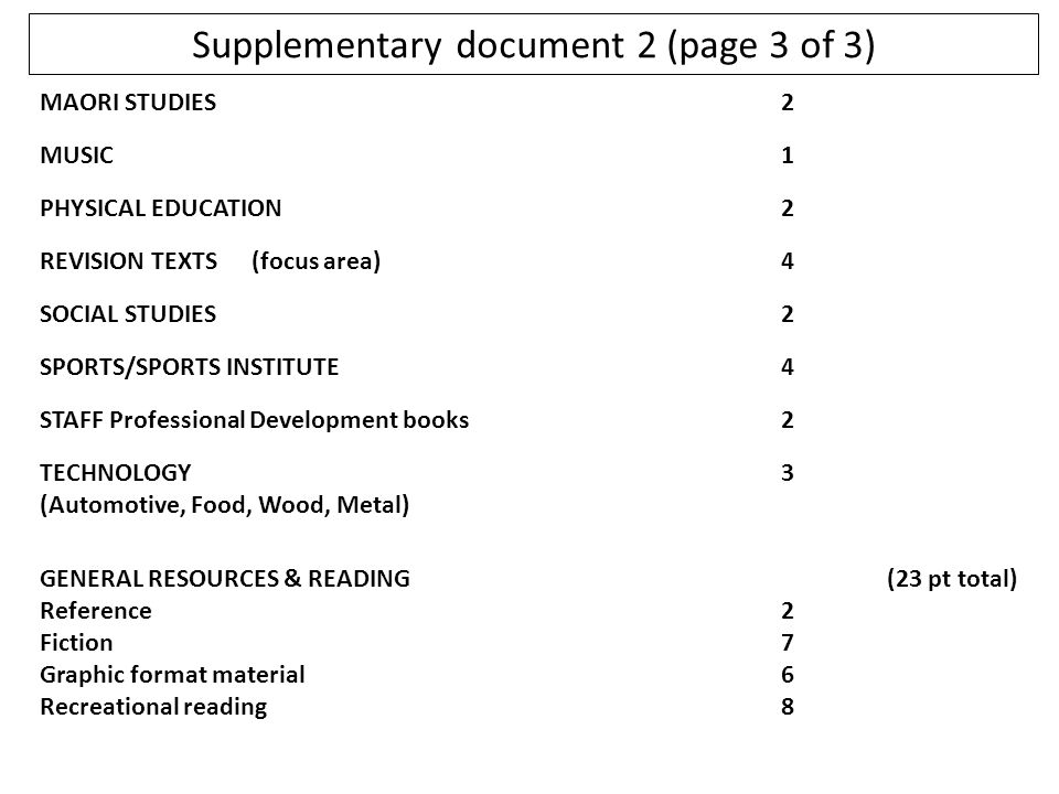 Supplementary document 2 (page 3 of 3) MAORI STUDIES2 MUSIC1 PHYSICAL EDUCATION2 REVISION TEXTS(focus area)4 SOCIAL STUDIES2 SPORTS/SPORTS INSTITUTE4