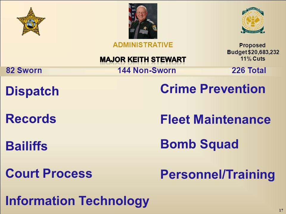 17 Crime Prevention Fleet Maintenance Bomb Squad Personnel/Training Dispatch Records Bailiffs Court Process Information Technology ADMINISTRATIVE 82 Sworn144 Non-Sworn226 Total 17 Proposed Budget $20,683,232 11% Cuts