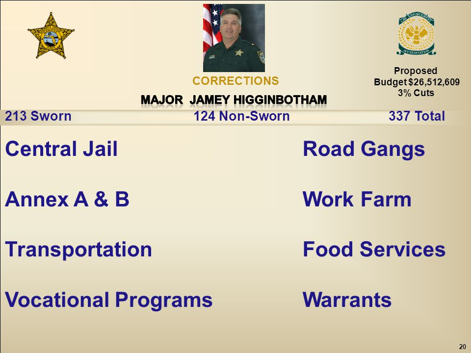 20 Central Jail Annex A & B Transportation Vocational Programs CORRECTIONS 213 Sworn 124 Non-Sworn 337 Total Road Gangs Work Farm Food Services Warrants 20 Proposed Budget $26,512,609 3% Cuts