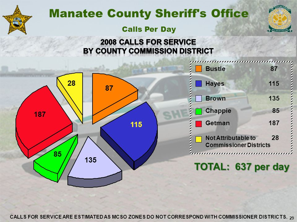 29 Bustle 87 Hayes 115 Brown 135 Chappie 85 Getman 187 Not Attributable to 28 Commissioner Districts Manatee County Sheriff s Office Calls Per Day TOTAL: 637 per day 29 CALLS FOR SERVICE ARE ESTIMATED AS MCSO ZONES DO NOT CORRESPOND WITH COMMISSIONER DISTRICTS.