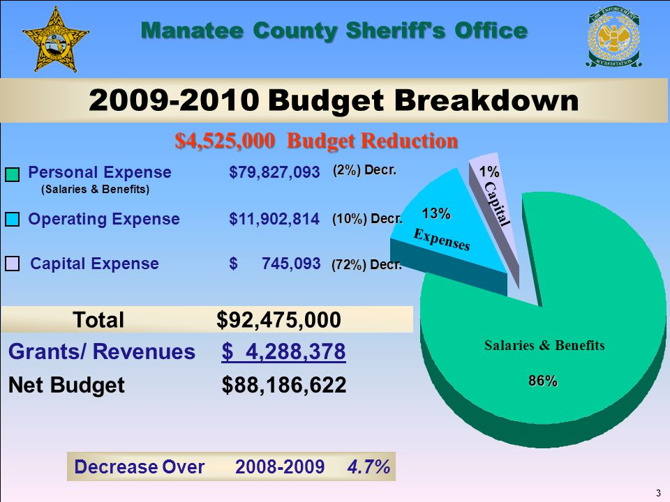 3 Manatee County Sheriff's Office 2009-2010 Budget Breakdown Operating Expense $11,902,814 Capital Expense $ 745,093 Total $92,475,000 3 86% 13% 1% Pe