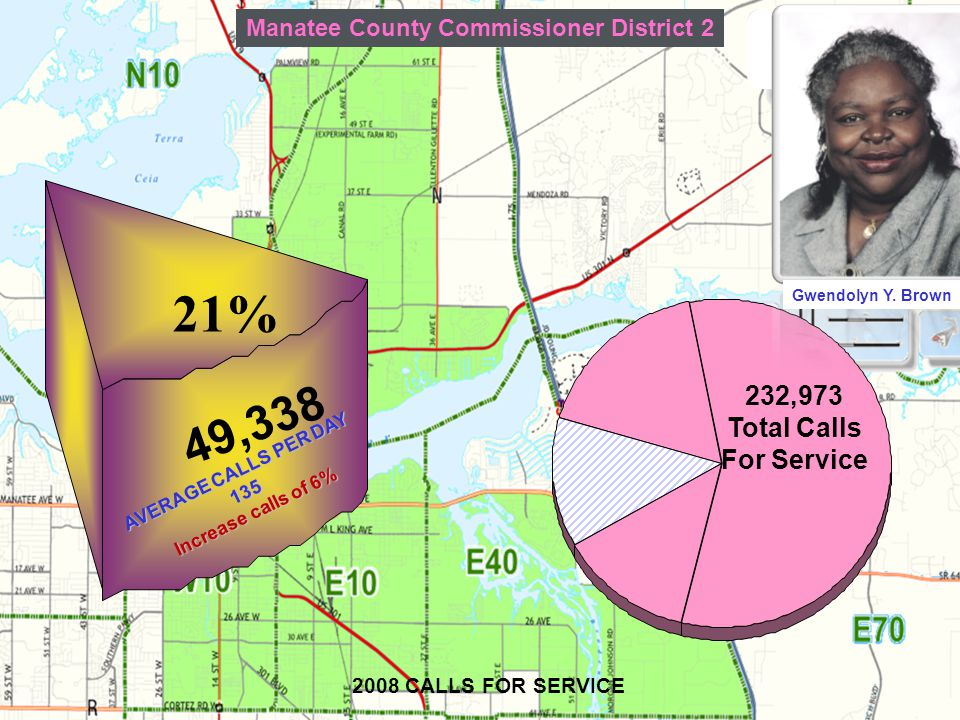 33 2008 CALLS FOR SERVICE Manatee County Commissioner District 2 21% 49,338 AVERAGE CALLS PER DAY 135 Increase calls of 6% 232,973 Total Calls For Service Gwendolyn Y.