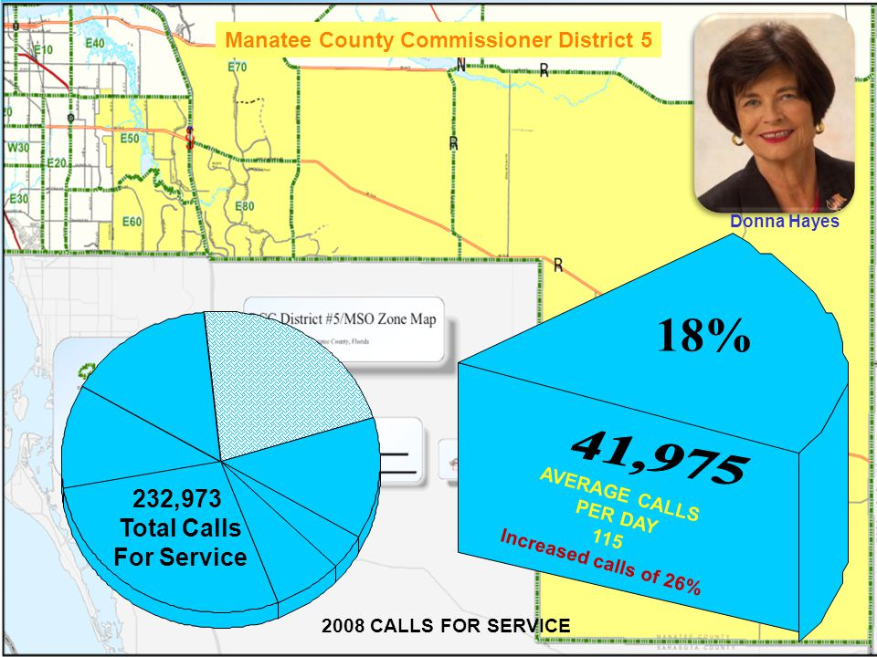 36 2008 CALLS FOR SERVICE Manatee County Commissioner District 5 232,973 Total Calls For Service AVERAGE CALLS PER DAY 115 Increased calls of 26% Donna Hayes 18%