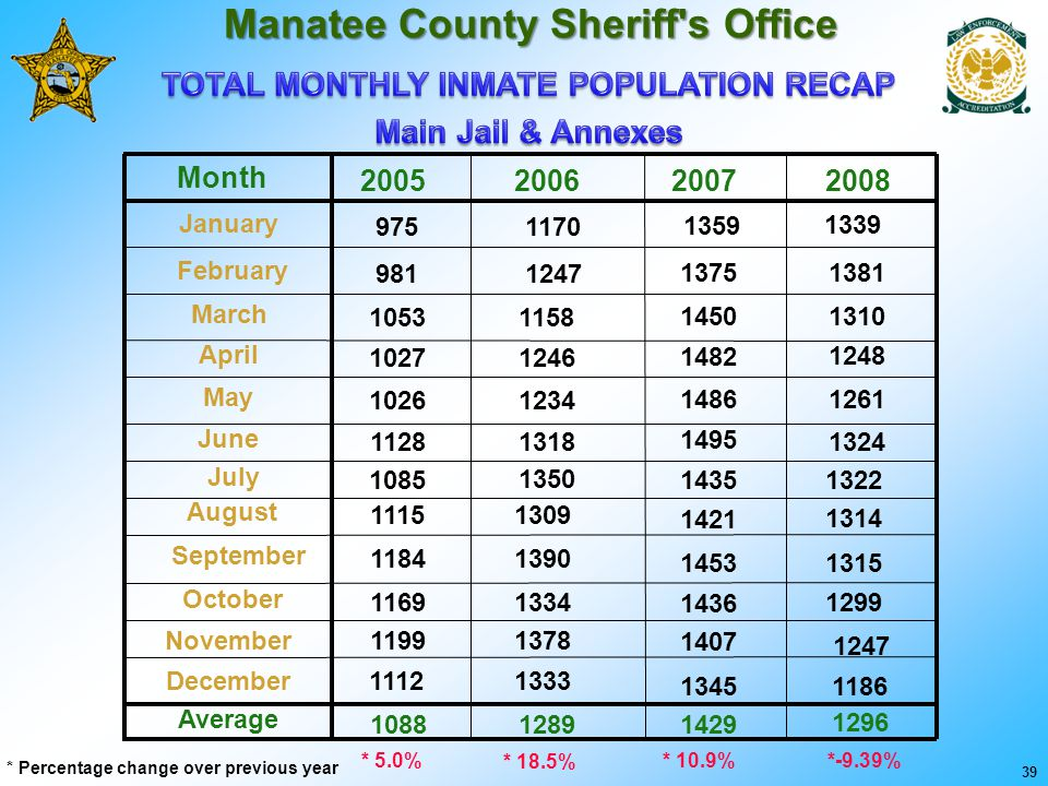Manatee County Sheriff's Office August September October November December Average 1184 1169 1199 1112 1088 1115 February March April May June July 98