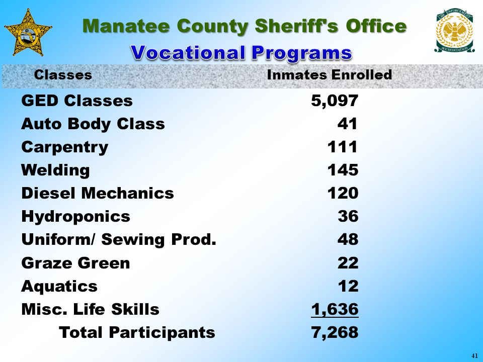 Manatee County Sheriff's Office Classes Inmates Enrolled 41 GED Classes5,097 Auto Body Class 41 Carpentry 111 Welding 145 Diesel Mechanics 120 Hydropo