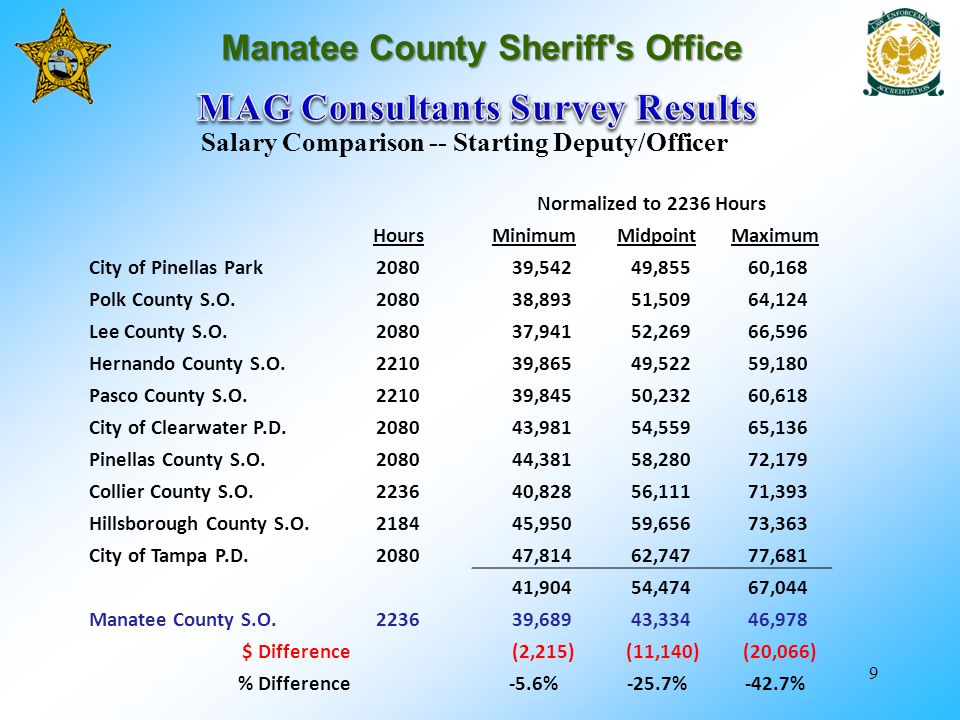 9 Manatee County Sheriff's Office Salary Comparison -- Starting Deputy/Officer Normalized to 2236 Hours HoursMinimumMidpointMaximum City of Pinellas P