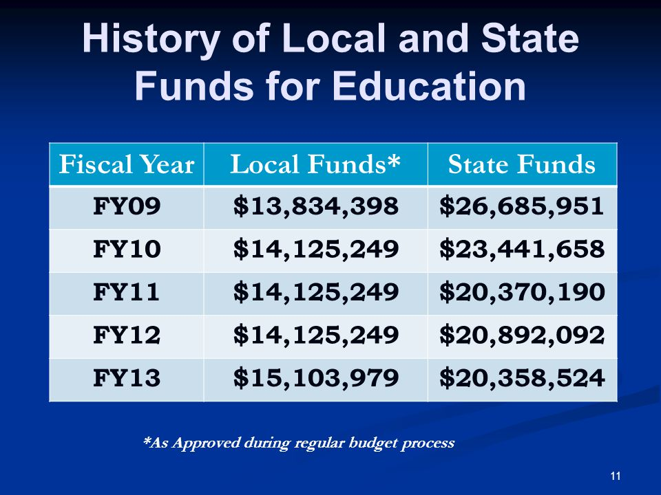 11 History of Local and State Funds for Education Fiscal YearLocal Funds*State Funds FY09$13,834,398$26,685,951 FY10$14,125,249$23,441,658 FY11$14,125