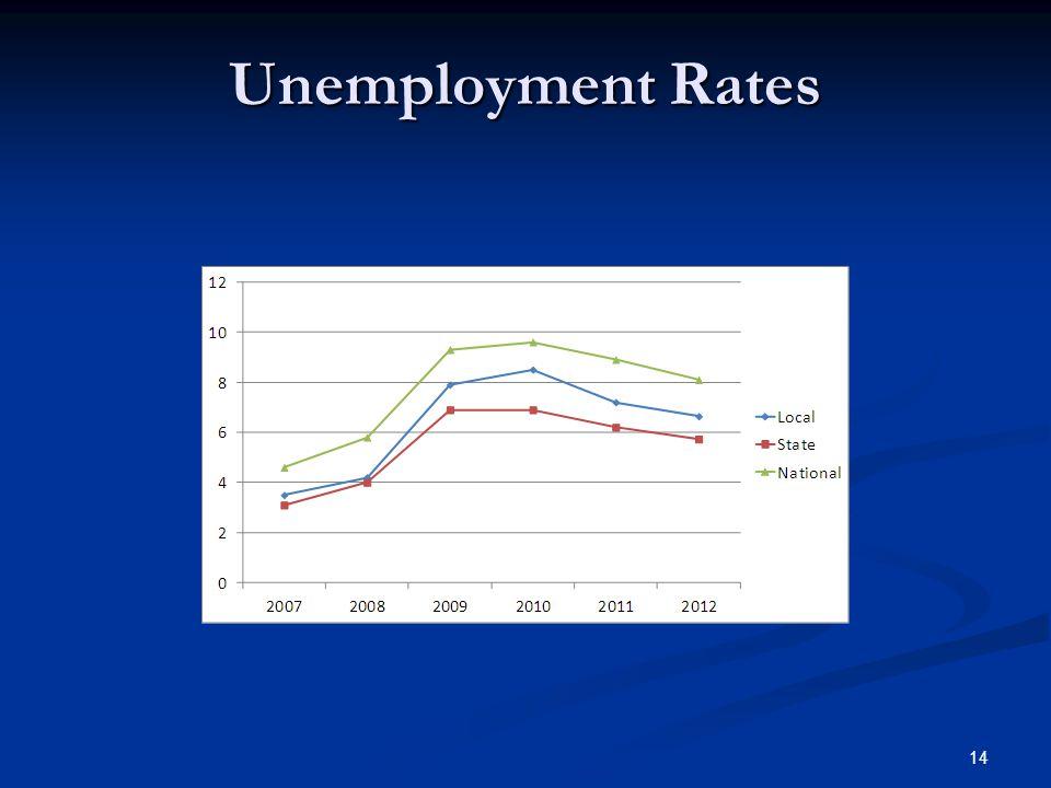 Unemployment Rates 14