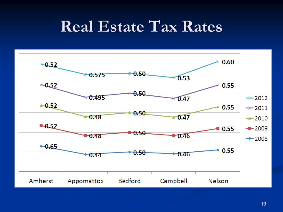 Real Estate Tax Rates 19