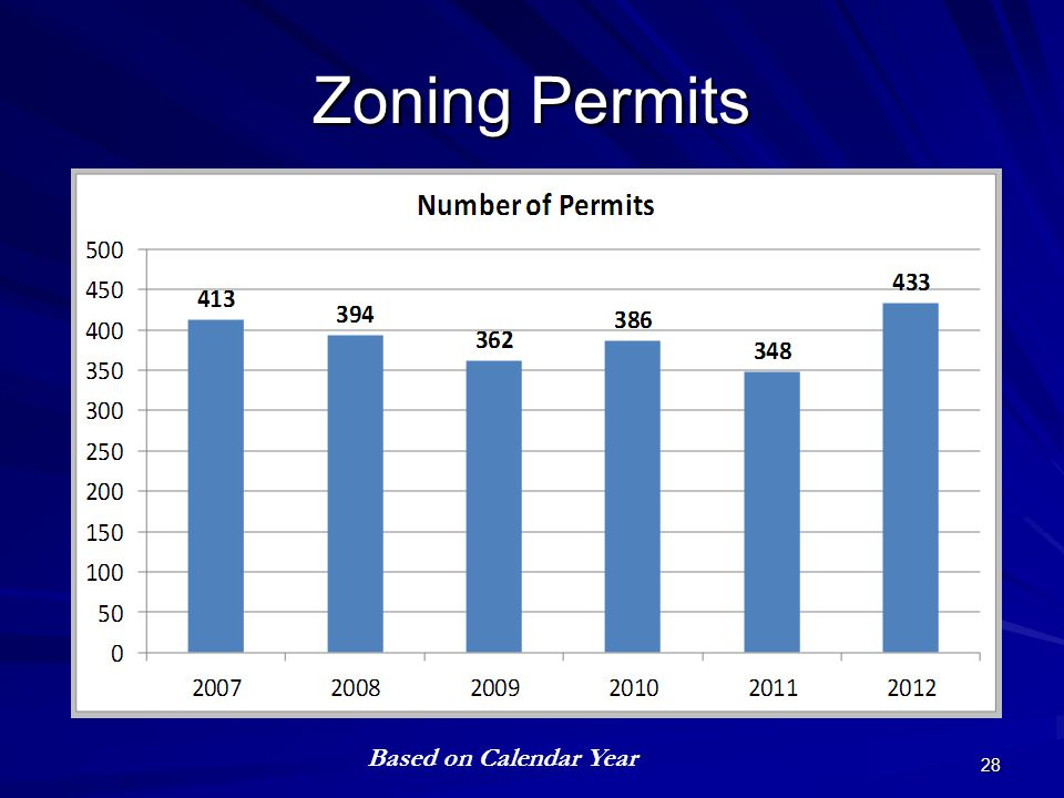 Zoning Permits 28 Based on Calendar Year