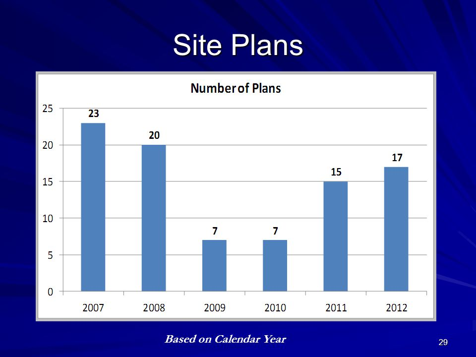 Site Plans 29 Based on Calendar Year
