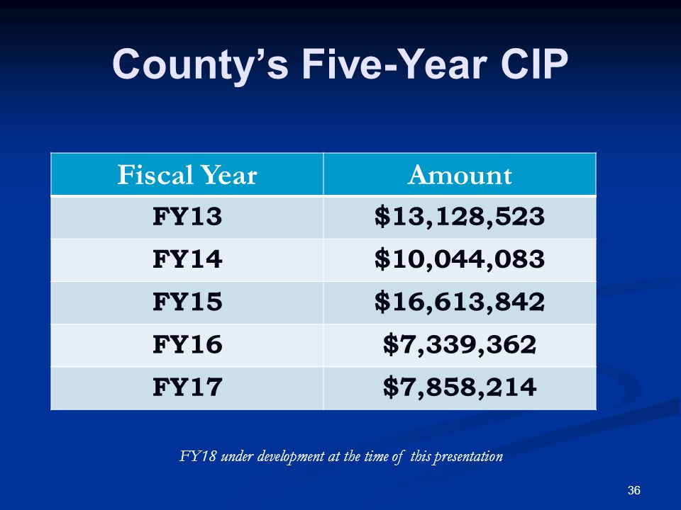 36 Countys Five-Year CIP Fiscal YearAmount FY13$13,128,523 FY14$10,044,083 FY15$16,613,842 FY16$7,339,362 FY17$7,858,214 FY18 under development at the