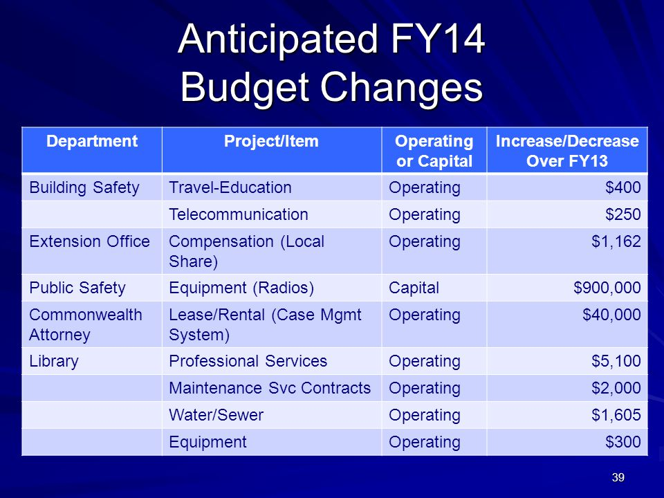 39 Anticipated FY14 Budget Changes DepartmentProject/ItemOperating or Capital Increase/Decrease Over FY13 Building SafetyTravel-EducationOperating$400 TelecommunicationOperating$250 Extension OfficeCompensation (Local Share) Operating$1,162 Public SafetyEquipment (Radios)Capital$900,000 Commonwealth Attorney Lease/Rental (Case Mgmt System) Operating$40,000 LibraryProfessional ServicesOperating$5,100 Maintenance Svc ContractsOperating$2,000 Water/SewerOperating$1,605 EquipmentOperating$300