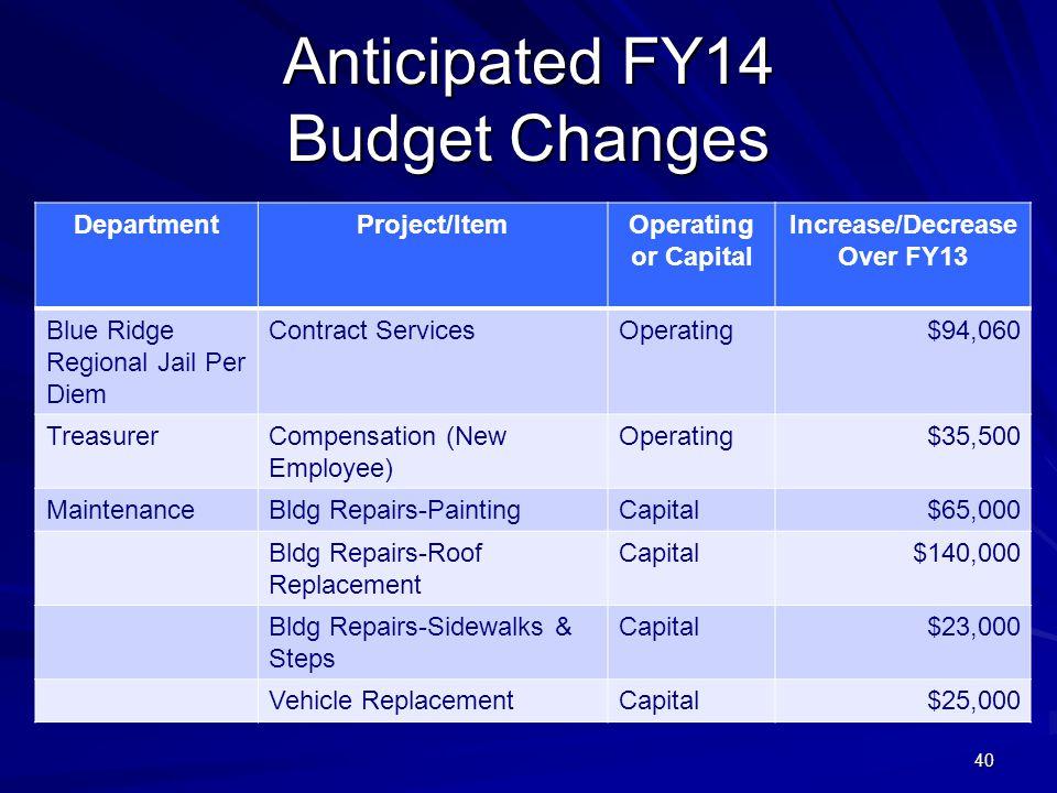 40 Anticipated FY14 Budget Changes DepartmentProject/ItemOperating or Capital Increase/Decrease Over FY13 Blue Ridge Regional Jail Per Diem Contract ServicesOperating$94,060 TreasurerCompensation (New Employee) Operating$35,500 MaintenanceBldg Repairs-PaintingCapital$65,000 Bldg Repairs-Roof Replacement Capital$140,000 Bldg Repairs-Sidewalks & Steps Capital$23,000 Vehicle ReplacementCapital$25,000