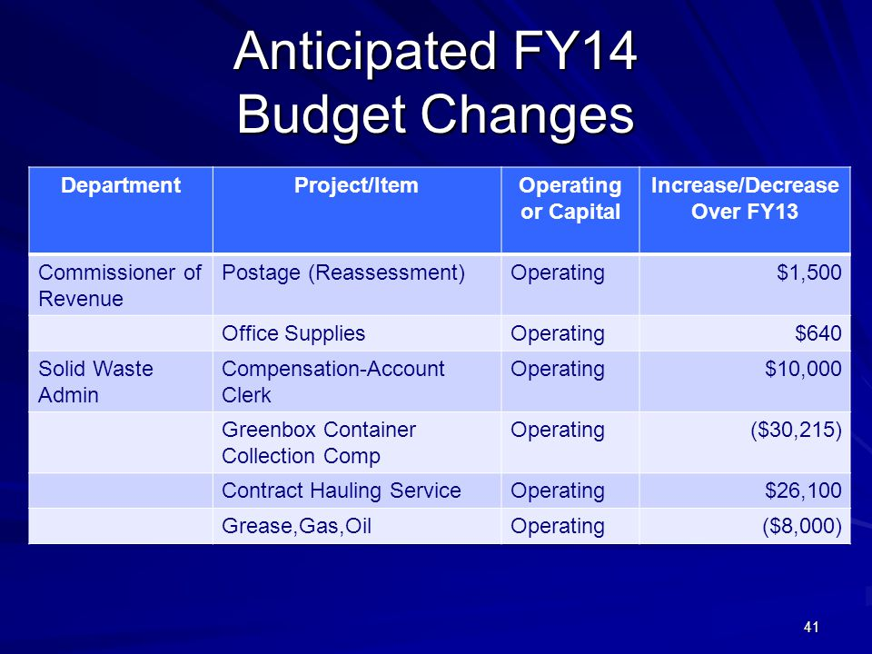 41 Anticipated FY14 Budget Changes DepartmentProject/ItemOperating or Capital Increase/Decrease Over FY13 Commissioner of Revenue Postage (Reassessment)Operating$1,500 Office SuppliesOperating$640 Solid Waste Admin Compensation-Account Clerk Operating$10,000 Greenbox Container Collection Comp Operating($30,215) Contract Hauling ServiceOperating$26,100 Grease,Gas,OilOperating($8,000)