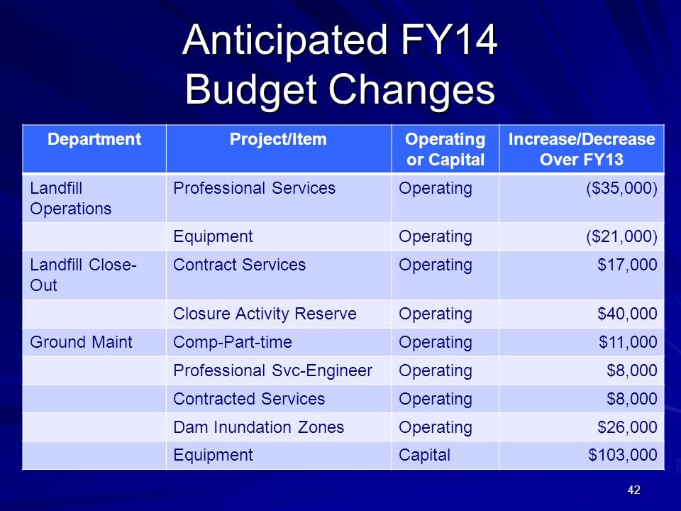 42 Anticipated FY14 Budget Changes DepartmentProject/ItemOperating or Capital Increase/Decrease Over FY13 Landfill Operations Professional ServicesOpe