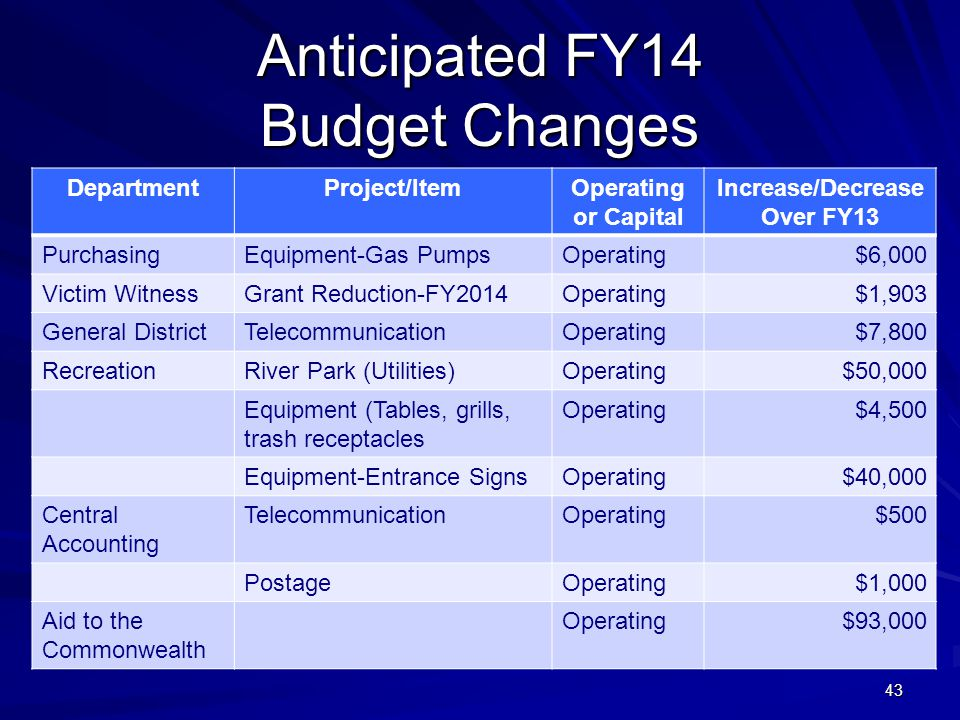 43 Anticipated FY14 Budget Changes DepartmentProject/ItemOperating or Capital Increase/Decrease Over FY13 PurchasingEquipment-Gas PumpsOperating$6,000 Victim WitnessGrant Reduction-FY2014Operating$1,903 General DistrictTelecommunicationOperating$7,800 RecreationRiver Park (Utilities)Operating$50,000 Equipment (Tables, grills, trash receptacles Operating$4,500 Equipment-Entrance SignsOperating$40,000 Central Accounting TelecommunicationOperating$500 PostageOperating$1,000 Aid to the Commonwealth Operating$93,000