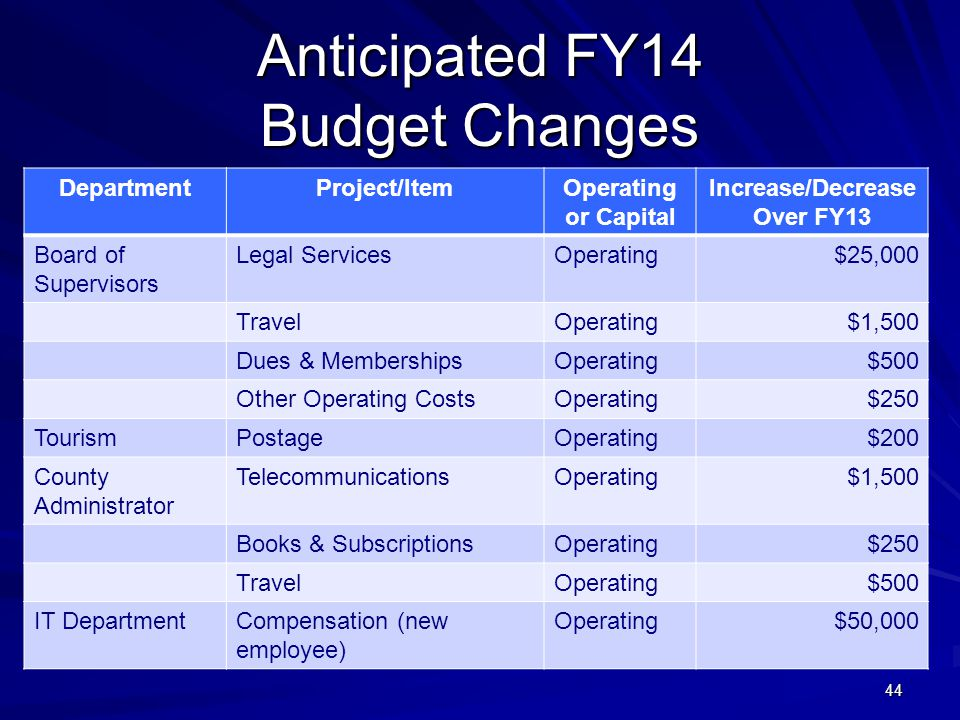 44 Anticipated FY14 Budget Changes DepartmentProject/ItemOperating or Capital Increase/Decrease Over FY13 Board of Supervisors Legal ServicesOperating$25,000 TravelOperating$1,500 Dues & MembershipsOperating$500 Other Operating CostsOperating$250 TourismPostageOperating$200 County Administrator TelecommunicationsOperating$1,500 Books & SubscriptionsOperating$250 TravelOperating$500 IT DepartmentCompensation (new employee) Operating$50,000