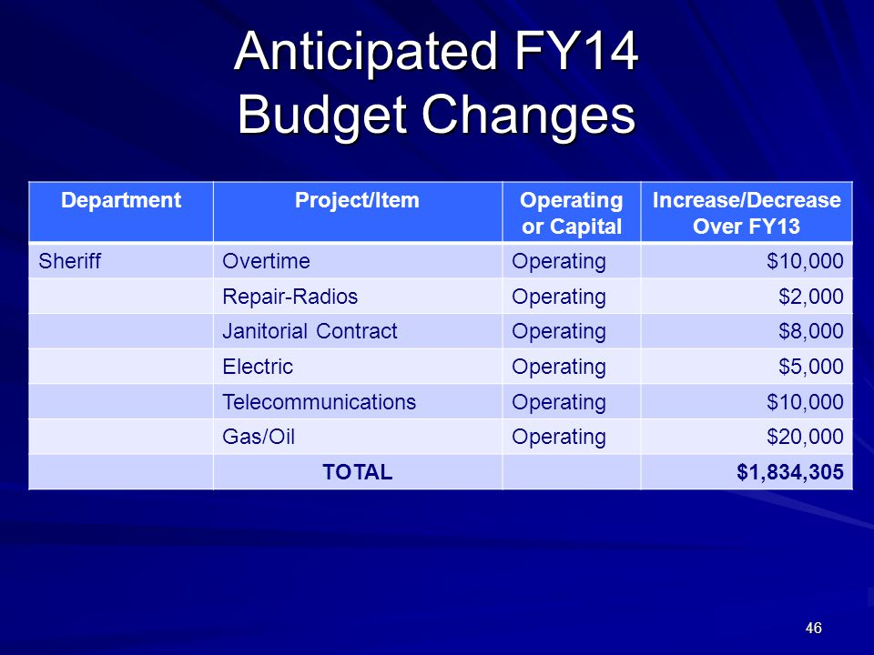 46 Anticipated FY14 Budget Changes DepartmentProject/ItemOperating or Capital Increase/Decrease Over FY13 SheriffOvertimeOperating$10,000 Repair-Radio
