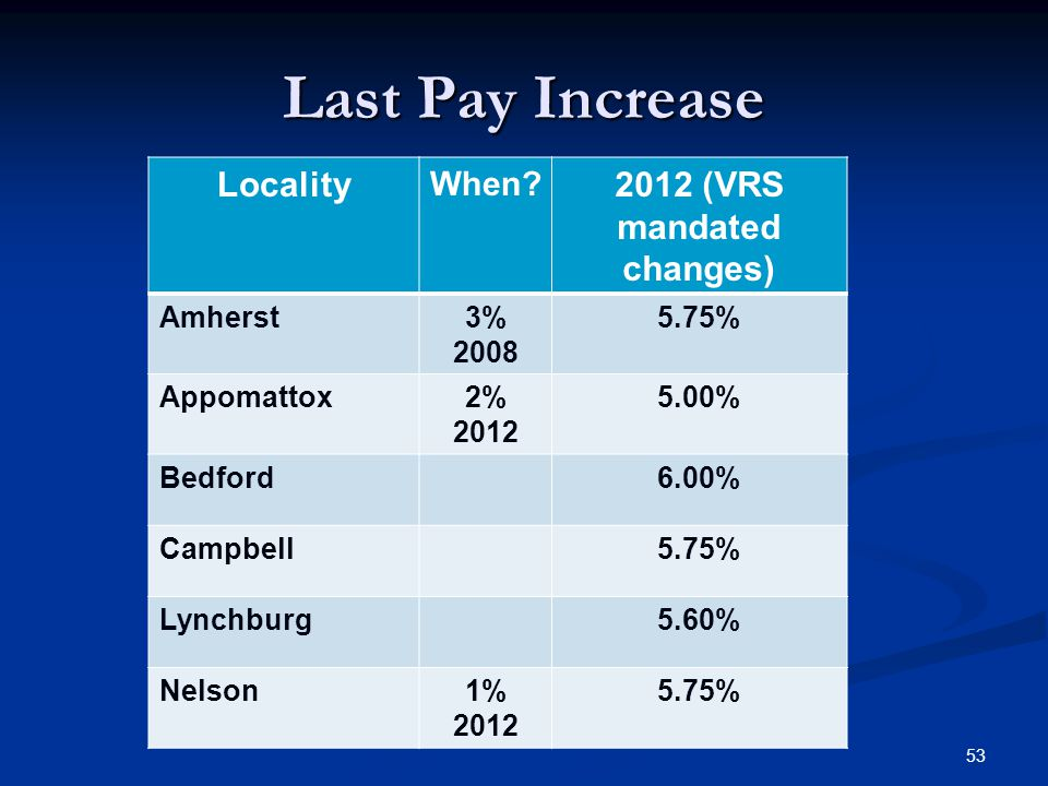 Last Pay Increase 53 Locality When? 2012 (VRS mandated changes) Amherst3% 2008 5.75% Appomattox2% 2012 5.00% Bedford6.00% Campbell5.75% Lynchburg5.60%