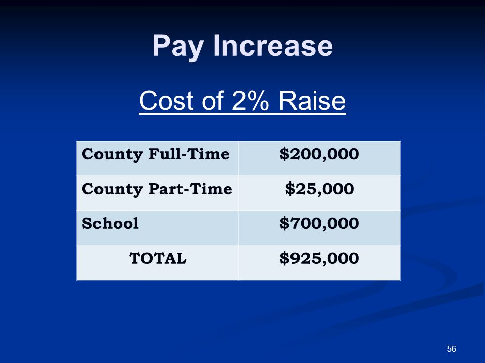 56 Pay Increase Cost of 2% Raise County Full-Time$200,000 County Part-Time$25,000 School$700,000 TOTAL$925,000
