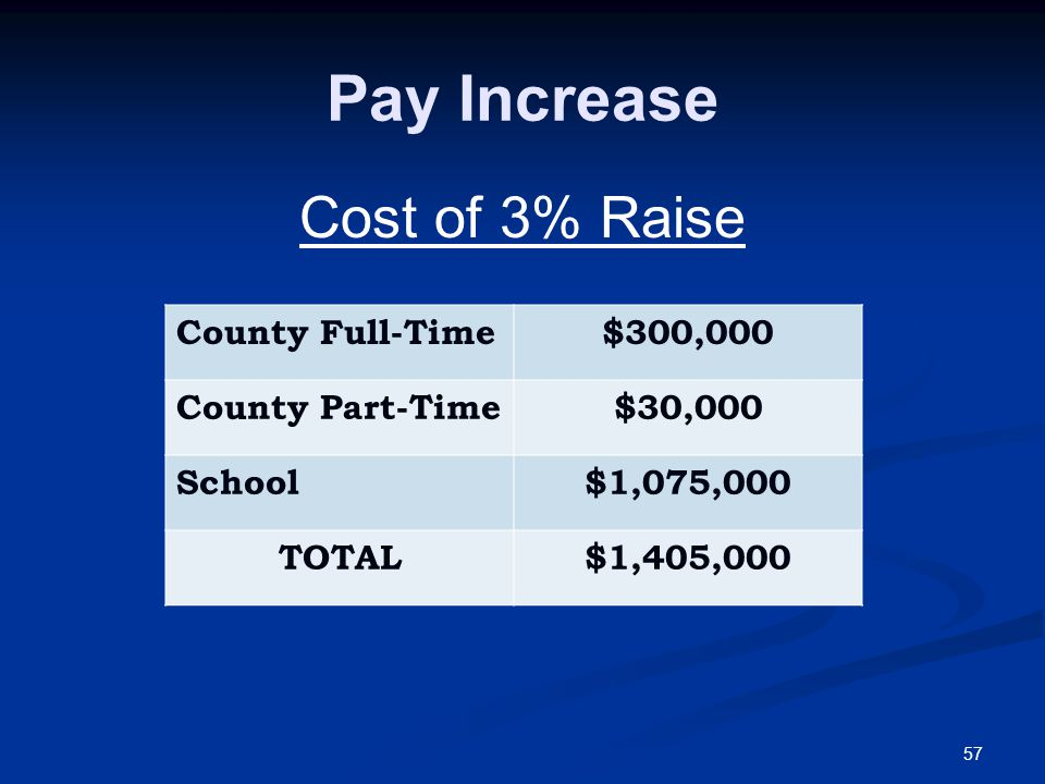 57 Pay Increase Cost of 3% Raise County Full-Time$300,000 County Part-Time$30,000 School$1,075,000 TOTAL$1,405,000