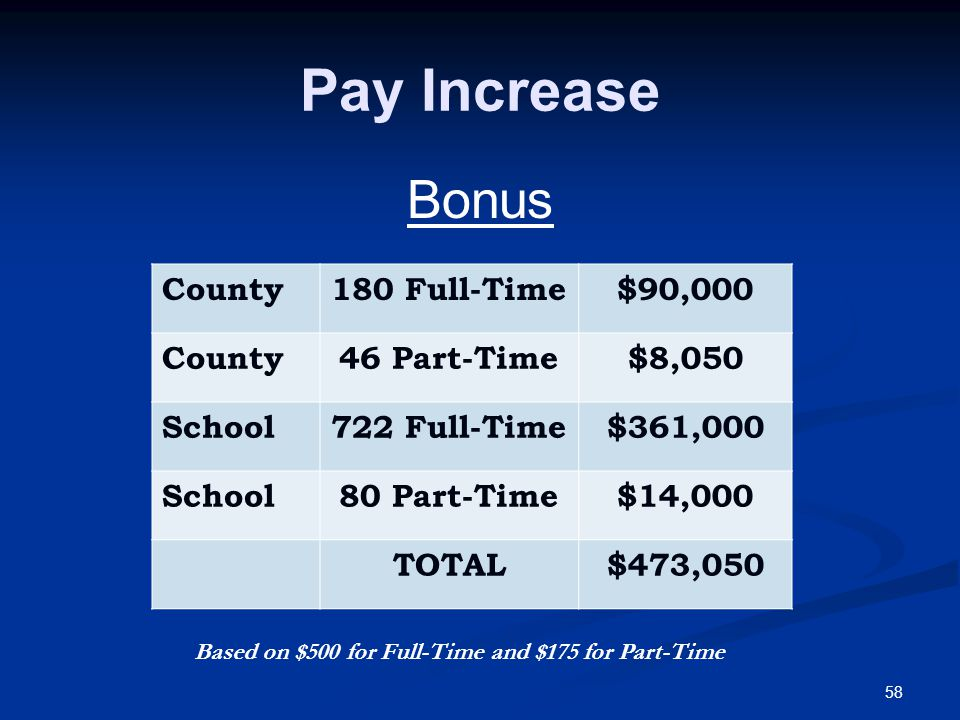 58 Pay Increase Bonus County180 Full-Time$90,000 County46 Part-Time$8,050 School722 Full-Time$361,000 School80 Part-Time$14,000 TOTAL$473,050 Based on $500 for Full-Time and $175 for Part-Time