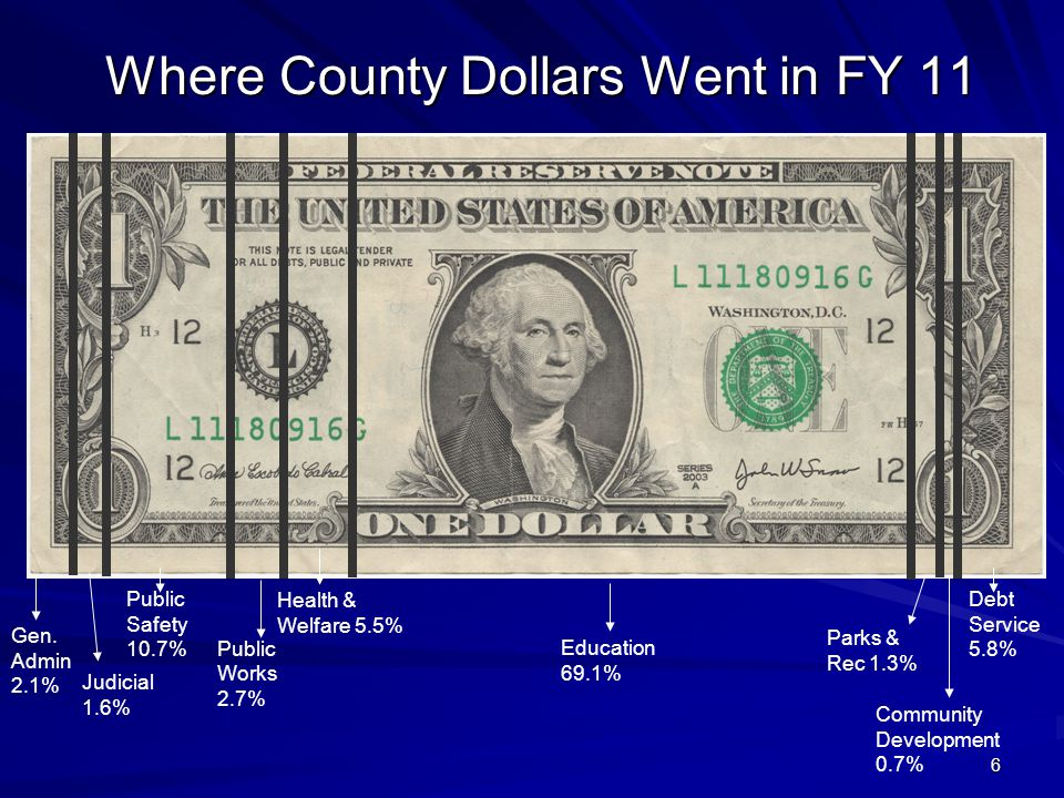 Where County Dollars Went in FY 11 Gen.