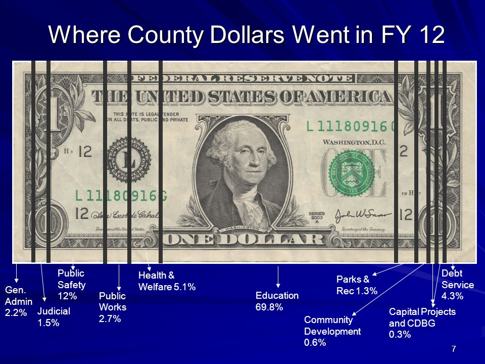 Where County Dollars Went in FY 12 Gen. Admin 2.2% Judicial 1.5% Public Safety 12% Public Works 2.7% Health & Welfare 5.1% Education 69.8% Parks & Rec